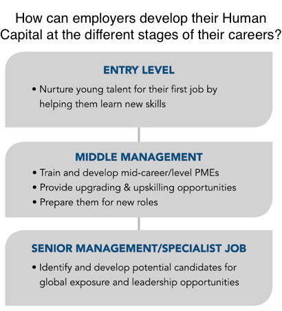 Examples of human capital development include training, global exposure and leadership opportunities.